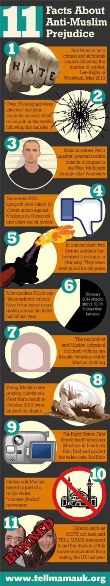 11 Facts About Anti-Muslim Prejudice