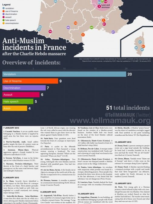 Anti-Muslim incidents in France after the Charlie Hebdo massacre
