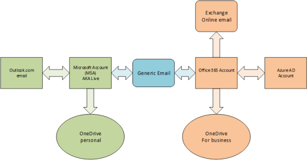 Shows relationships between MSA account, Office 365 account and generic email