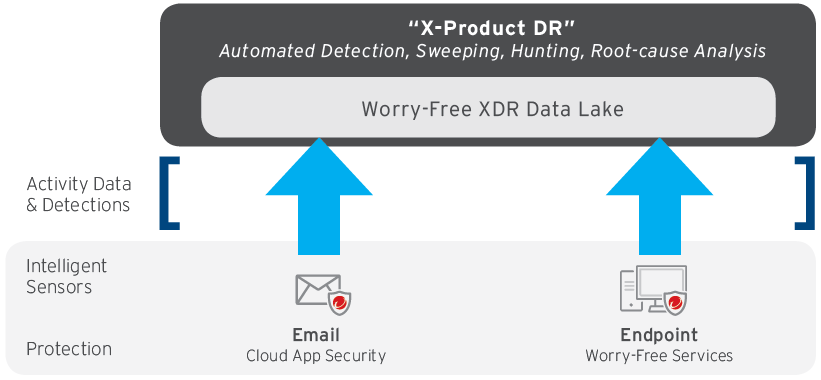 X-Product DR email and endpoint data sent to worry free xdr data lake