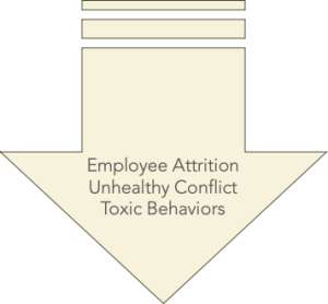 Reduce employee attrition, minimize unhealthy conflict, and prevent toxic behaviors.