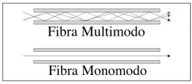 fibra monomodo y multimodo