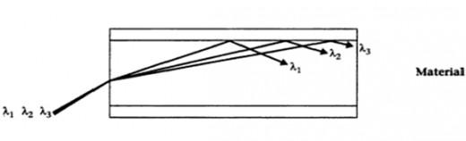 dispersion material