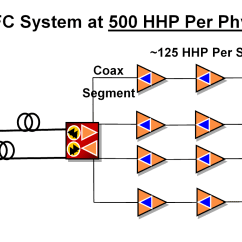 High Level Network Topology Diagram Chandelier Wiring The Untapped Potential Of Hybrid Fibre Coaxial Networks Telsoc Hfc