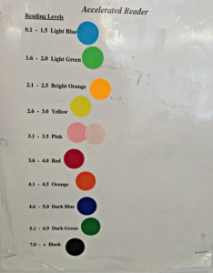 Accelerated reader levels by color also the typical mom rh temeculablogs
