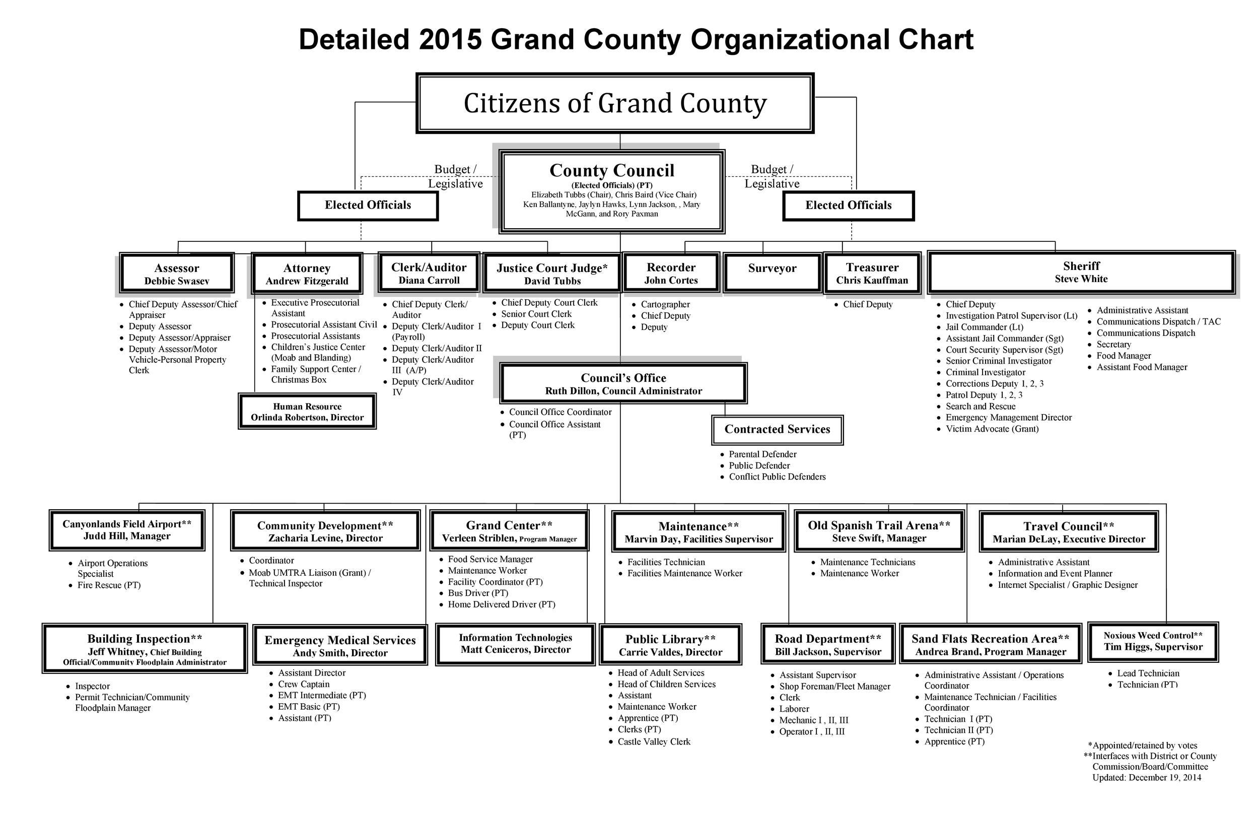 How do you find a sample organization chart