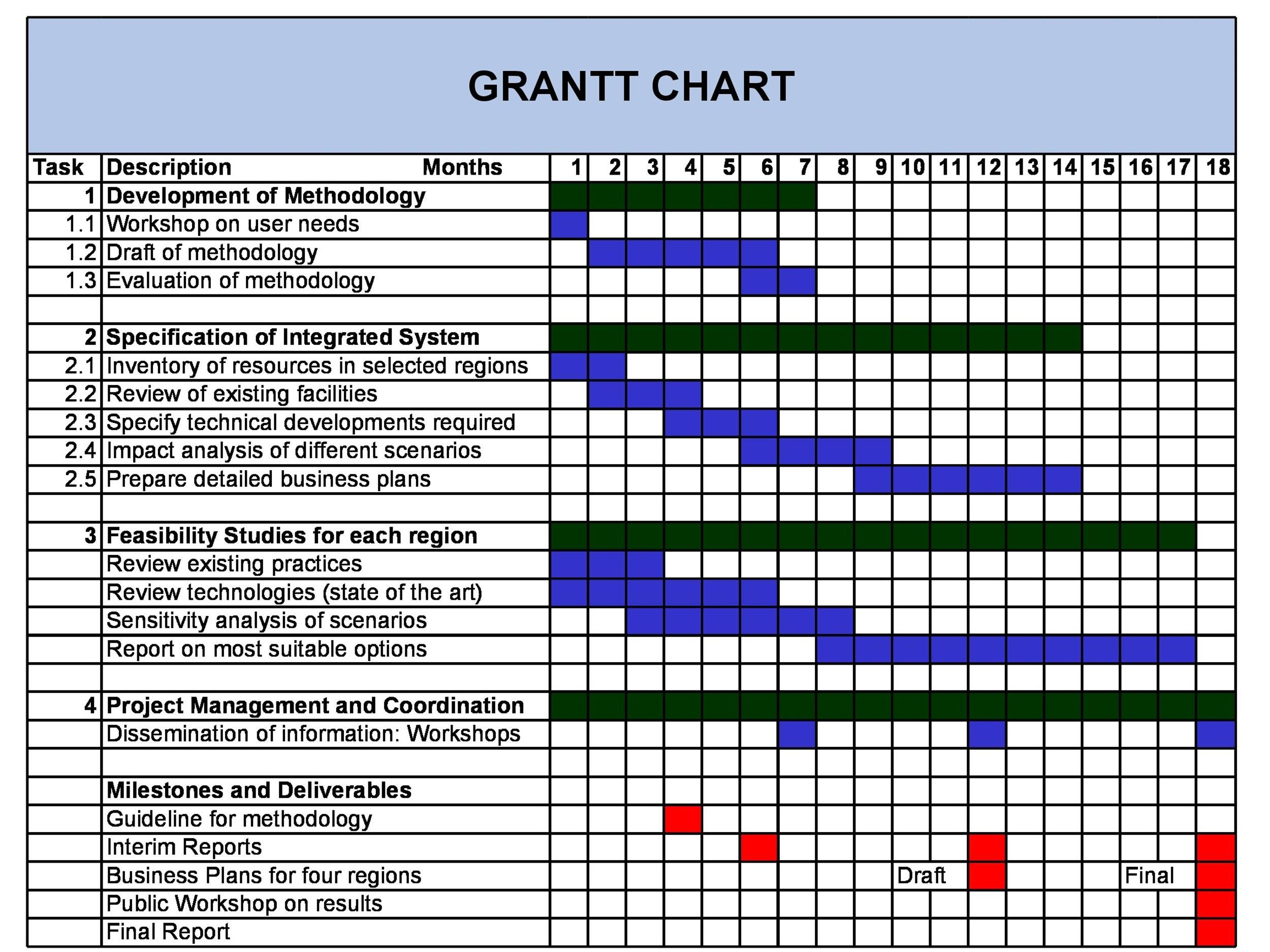 Charlette beasley published april 14, 2020 charlette has over 10 years of experience in accounting and finance and 2 years of partnering with hr leaders on freelance projects. 41 Free Gantt Chart Templates Excel Powerpoint Word Á… Templatelab