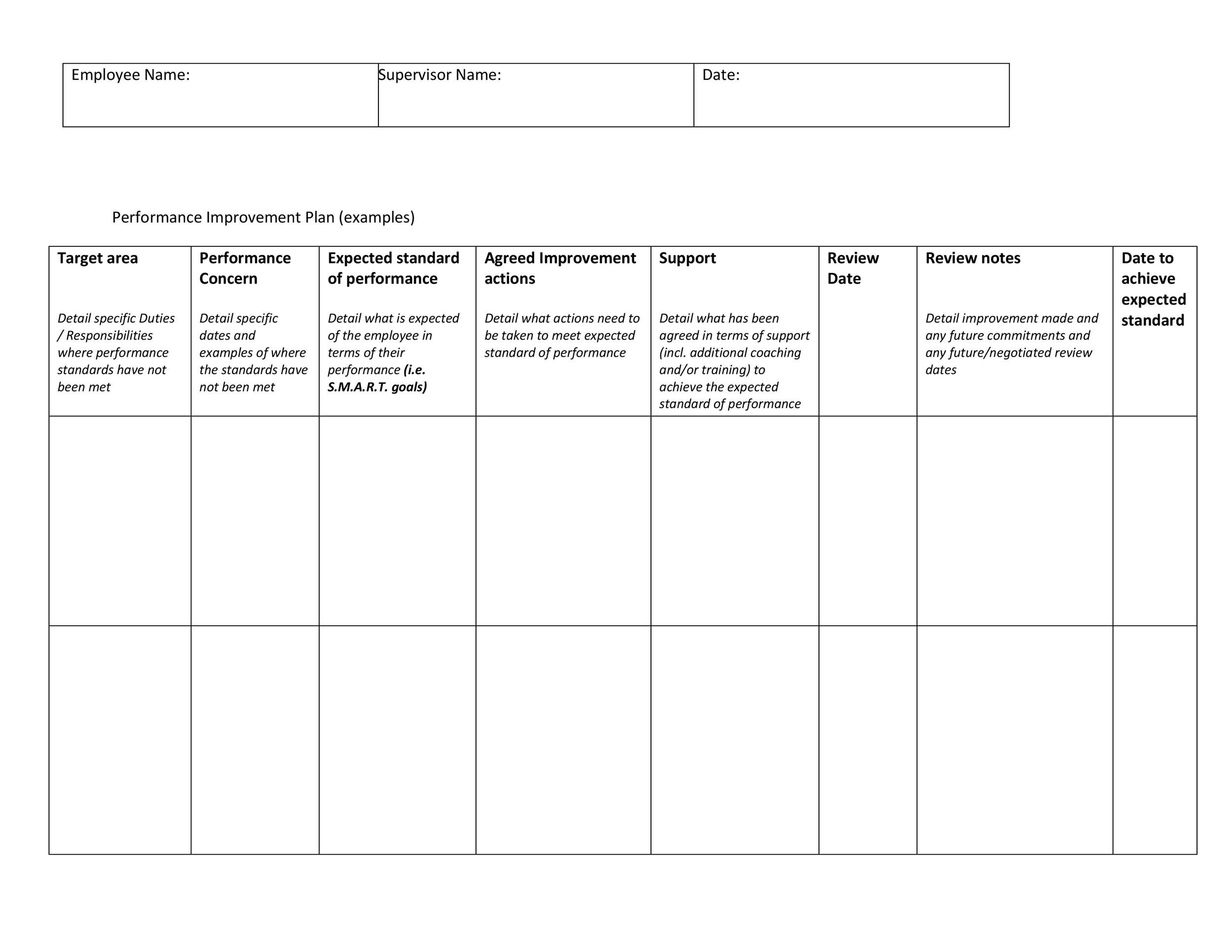 Most support dei, but don't know how to implement it. 40 Performance Improvement Plan Templates Examples