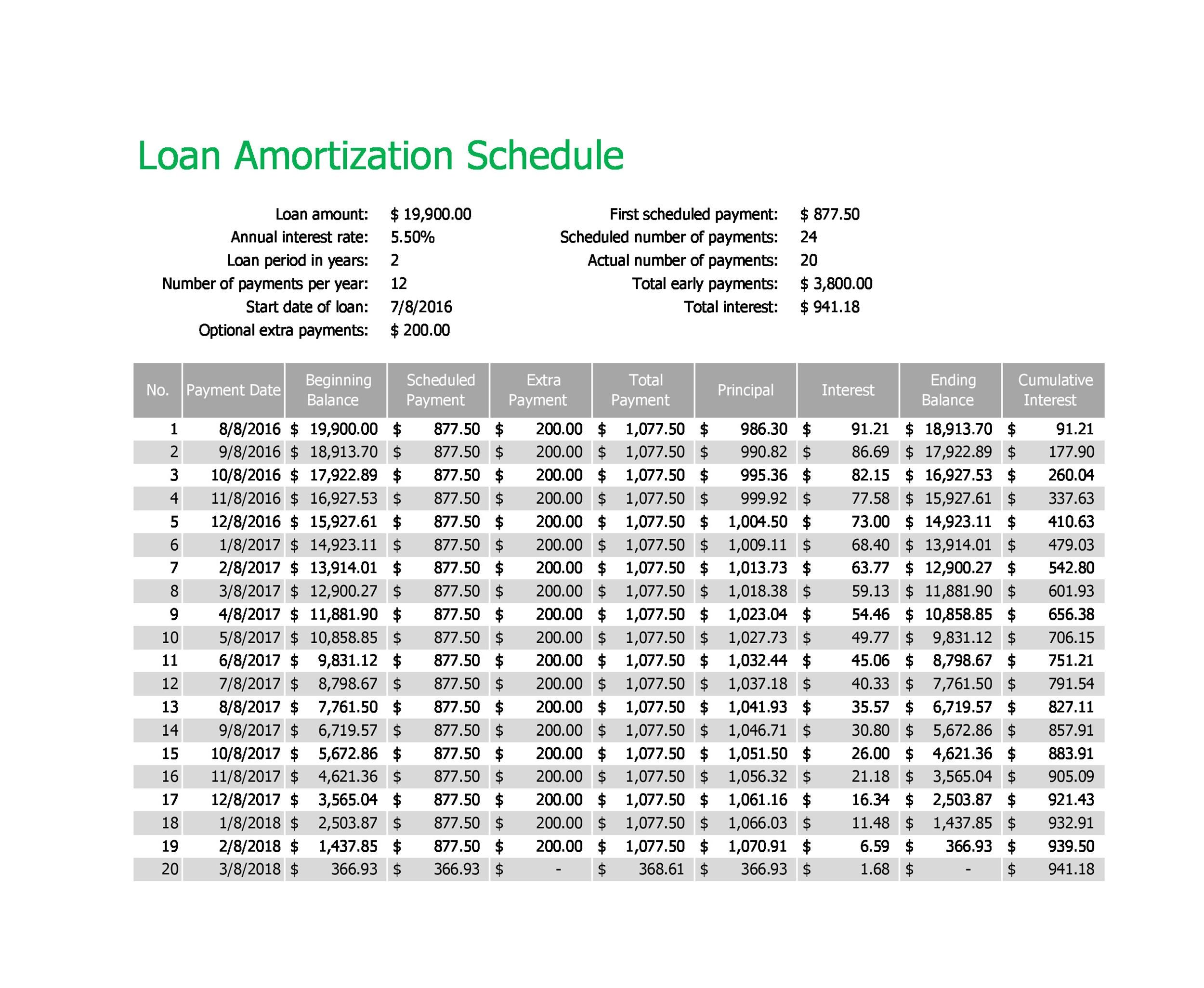 mortgage amortization tables