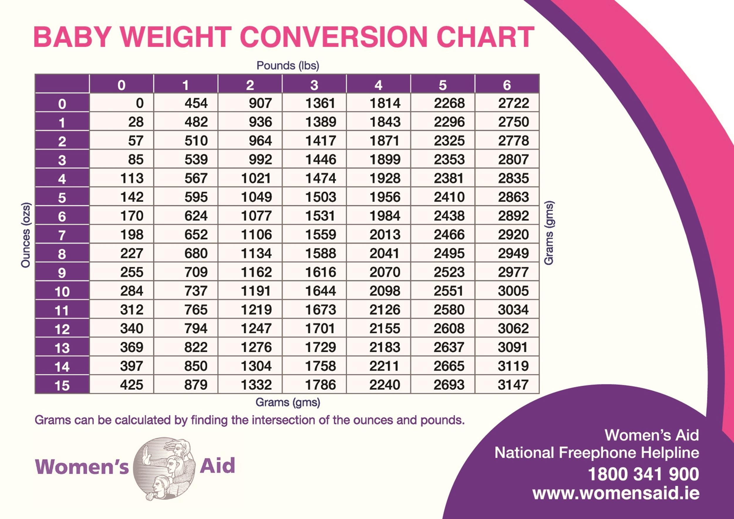 24 Baby Weight Charts ᐅ TemplateLab
