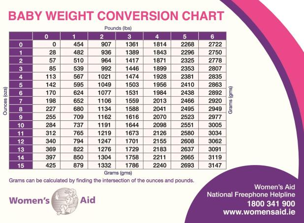 Underweight Weight Loss During Pregnancy - Validdo