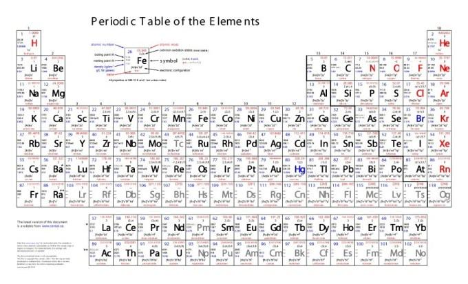 Chemistry periodic table of elements with names pdf www periodic table with element names pdf urtaz
