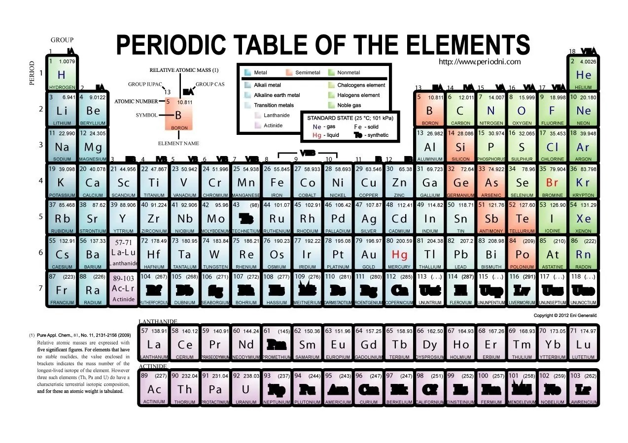 hight resolution of free printable periodic table 13