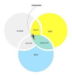 free venn diagram template 23 [ 900 x 900 Pixel ]