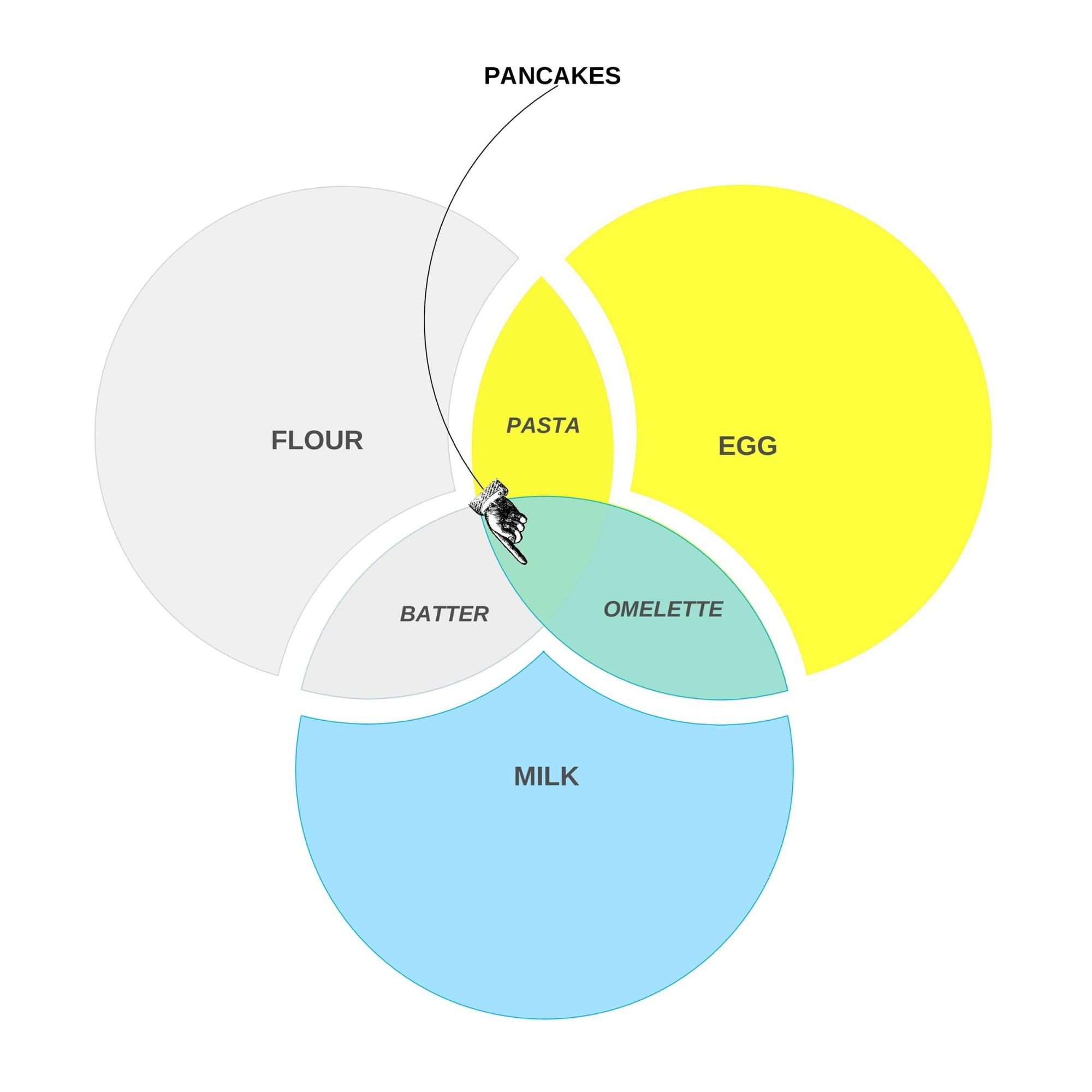 hight resolution of free venn diagram template 23