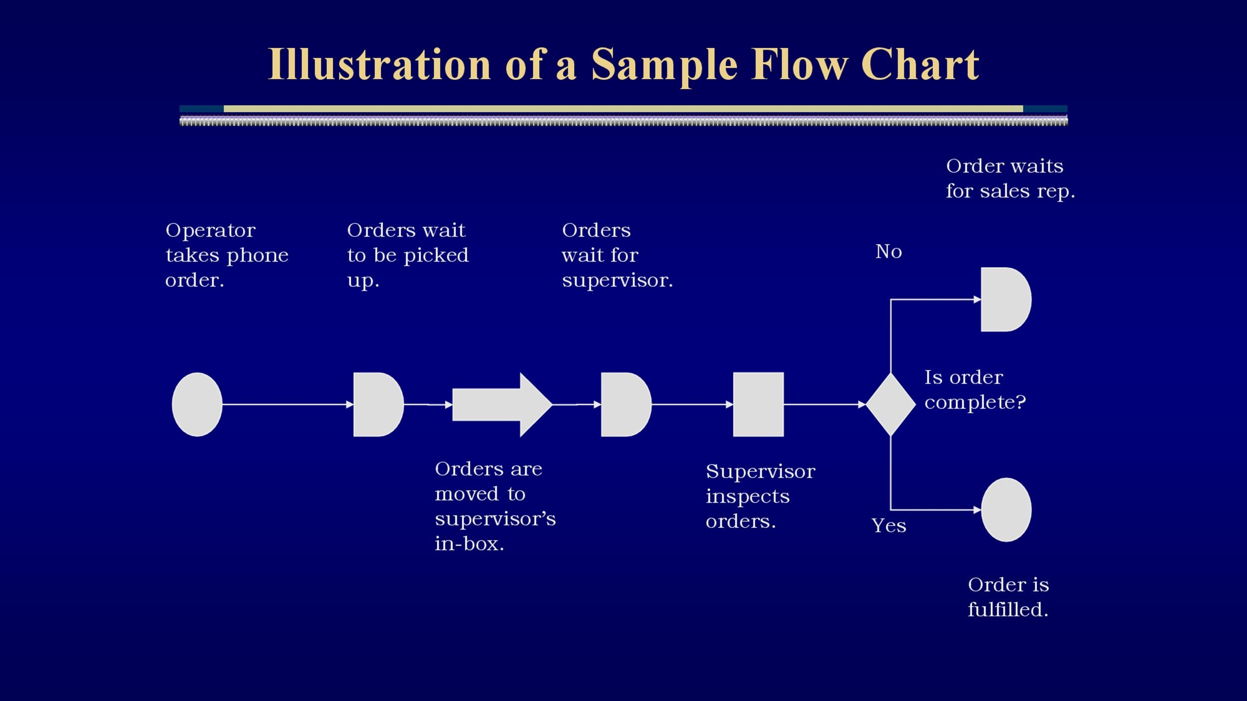 sales process flow diagram examples gibson guitar wiring diagrams 40 fantastic chart templates word excel power point free template 21