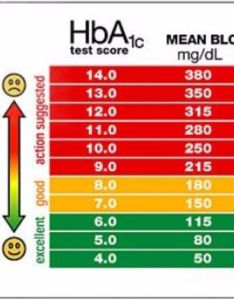 Printable blood sugar chart also charts normal high low template lab rh templatelab