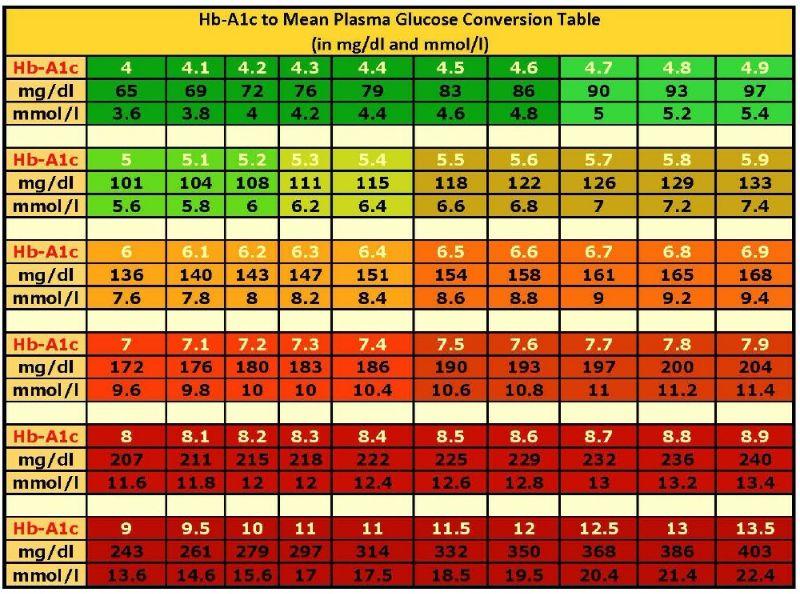 blood sugar charts printable