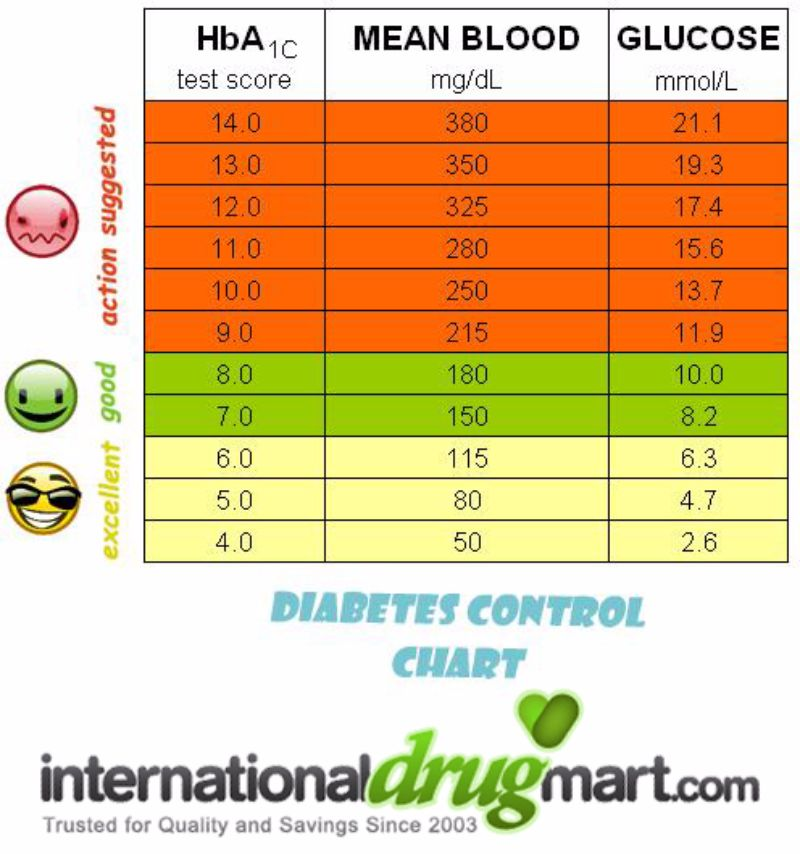 25 Printable Blood Sugar Charts [Normal High Low] ᐅ ...