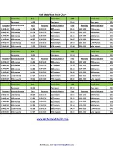 Free marathon pace chart also charts half rh templatelab