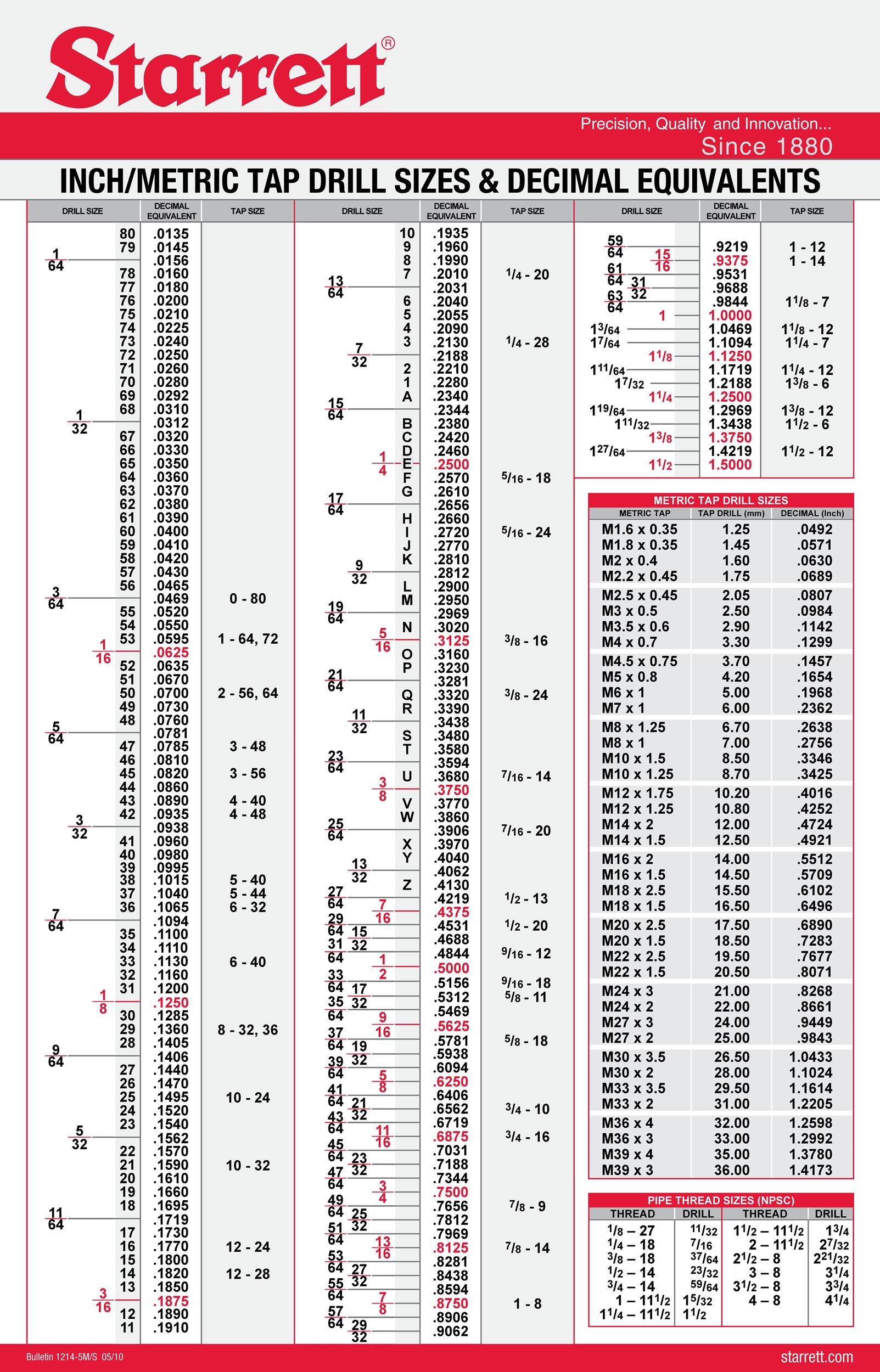 photograph relating to Printable Tap Drill Chart named √ Metric Roll Style Faucet Drill Chart 9