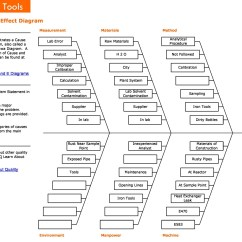 Ishikawa Fishbone Diagram Template Cause And Effect 43 Great Templates Examples Word Excel Free 01