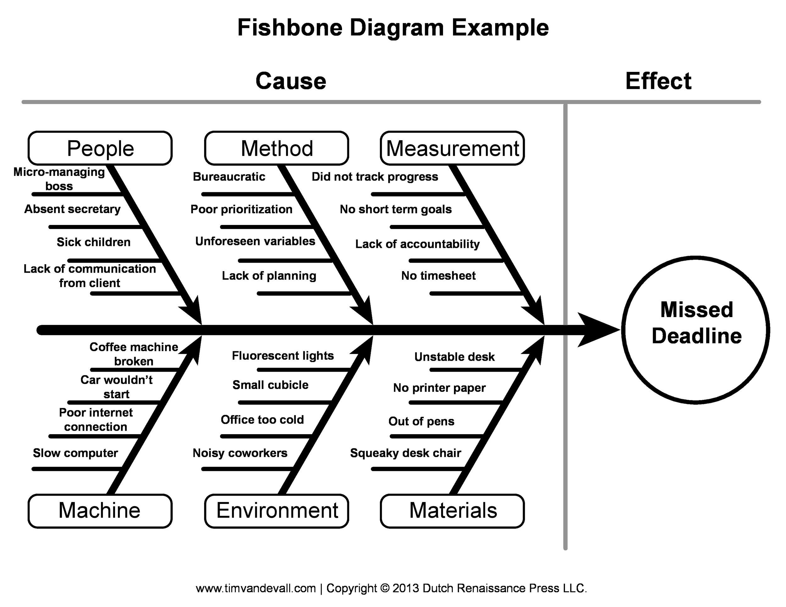 43 Great Fishbone Diagram Templates & Examples [Word, Excel]