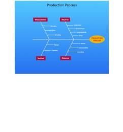 free fishbone diagram template 11 [ 900 x 1165 Pixel ]