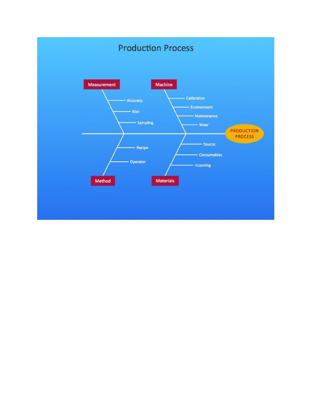 medium resolution of free fishbone diagram template 11