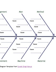 Free fishbone diagram template also great templates  examples word excel rh templatelab