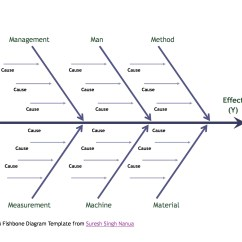 Ishikawa Fishbone Diagram Template 2002 Lancer Radio Wiring 43 Great Templates Examples Word Excel Free 14