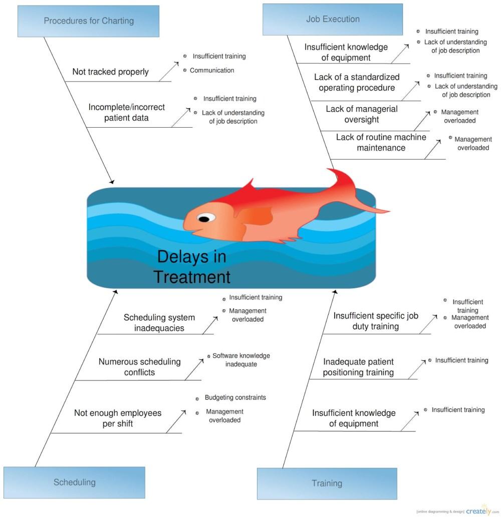 medium resolution of free fishbone diagram template 39