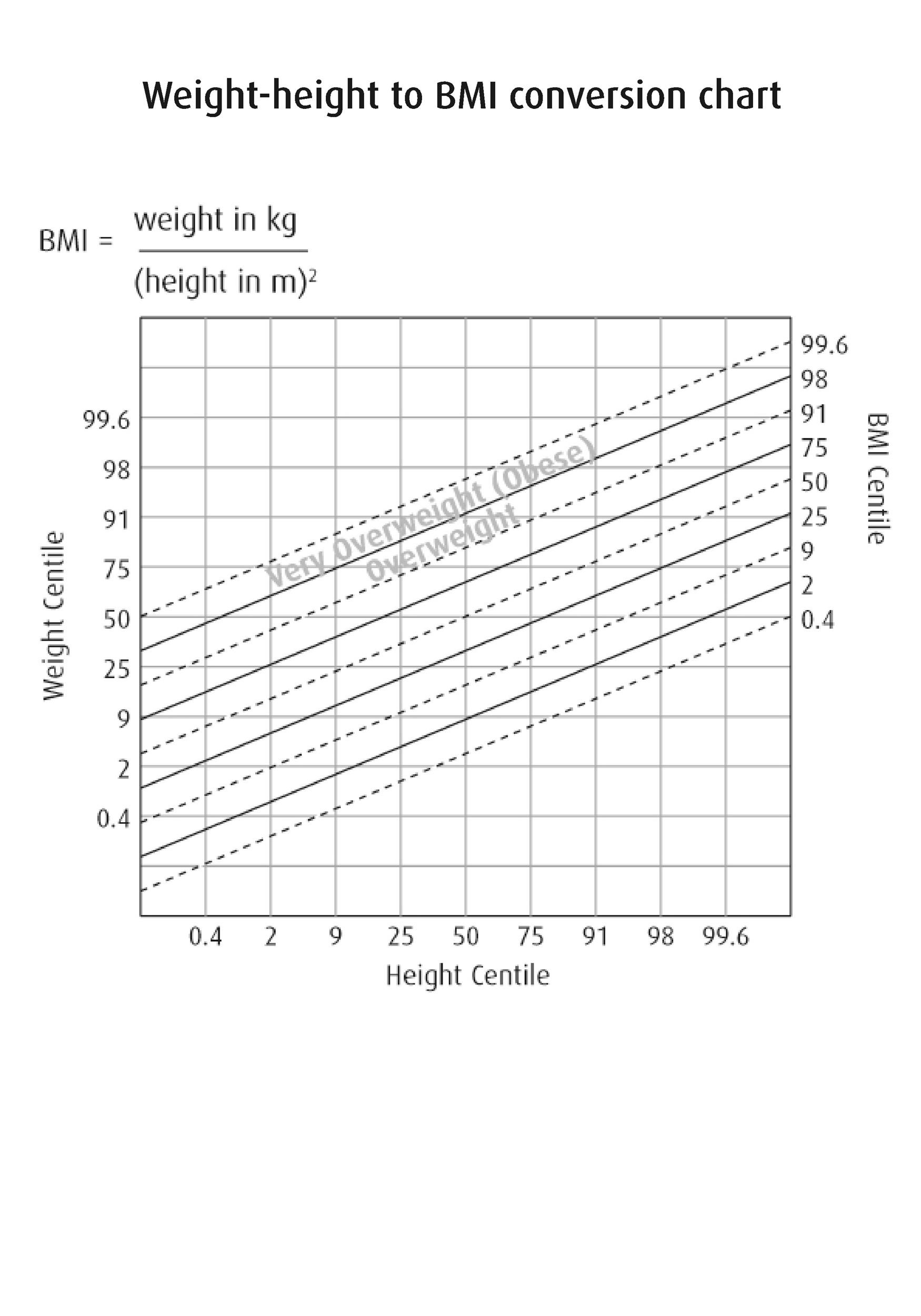 36 Free Bmi Chart Templates For Women Men Or Kids
