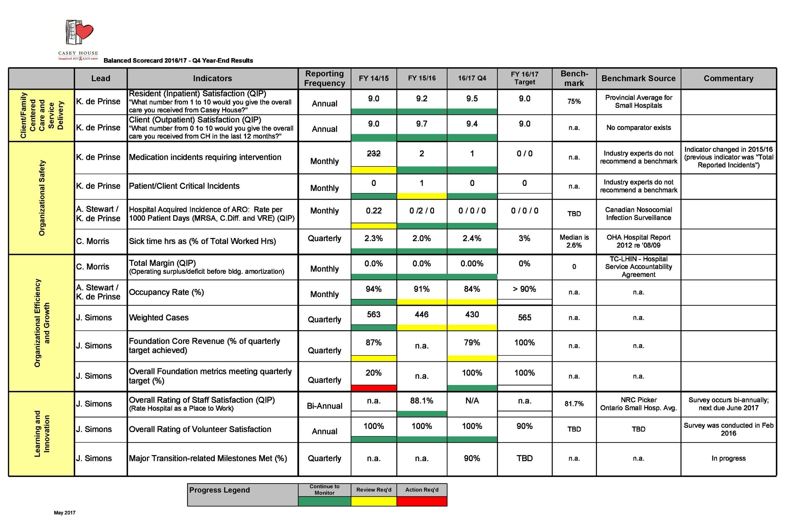 31 Professional Balanced Scorecard Examples Amp Templates