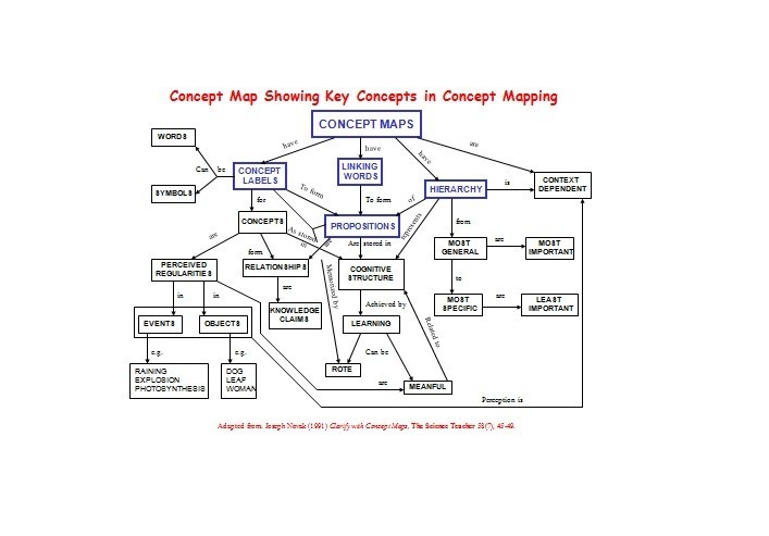 Free mind mapping template word