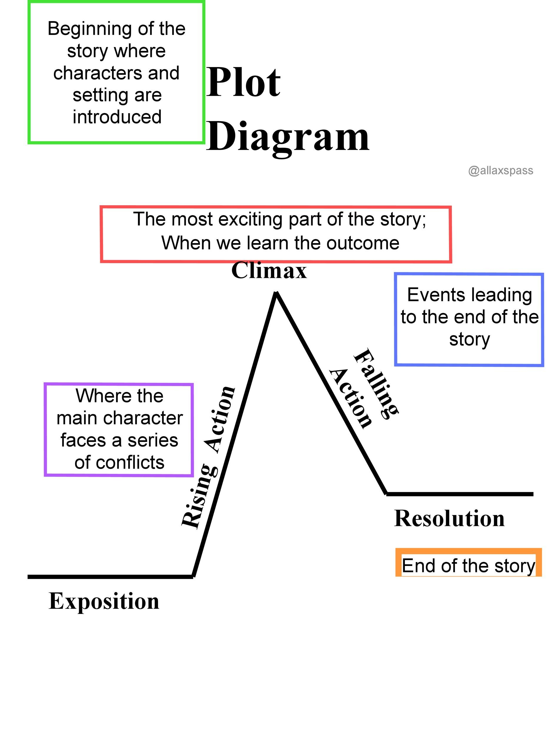 hight resolution of free plot diagram template 01
