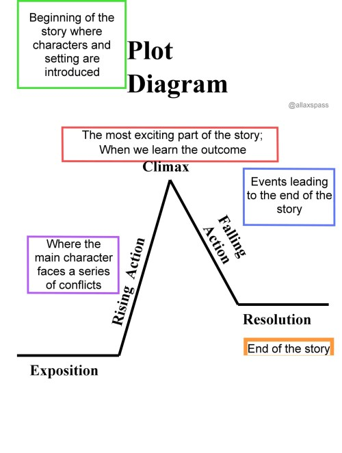 small resolution of free plot diagram template 01