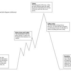 free plot diagram template 24 [ 1089 x 847 Pixel ]