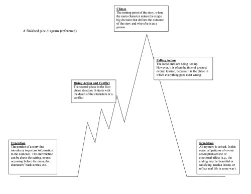 small resolution of free plot diagram template 24