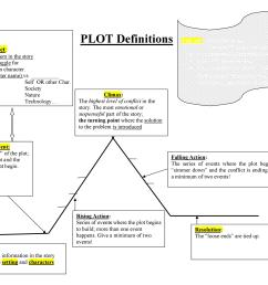 free plot diagram template 28 [ 1093 x 869 Pixel ]
