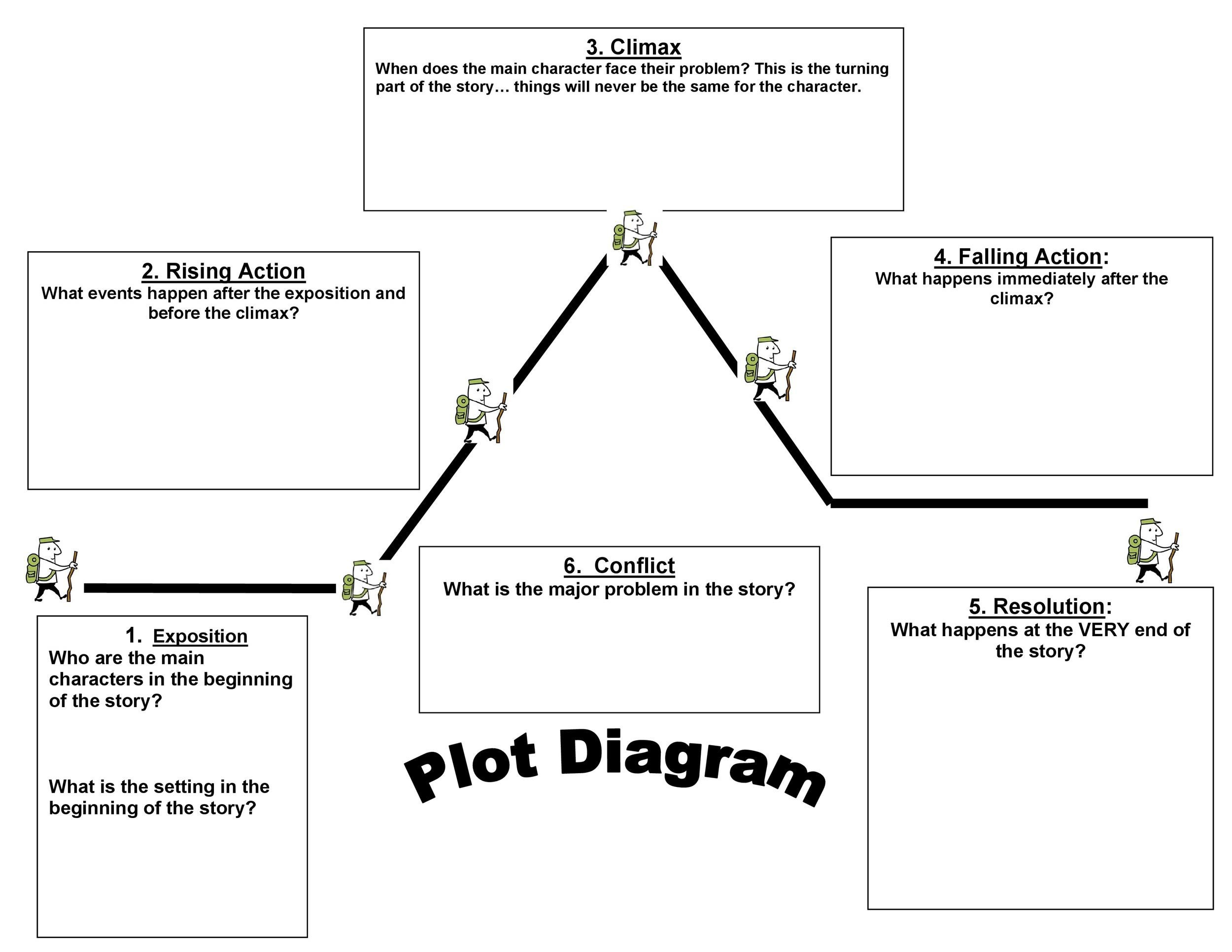 The Best Plot Diagram Template Printable