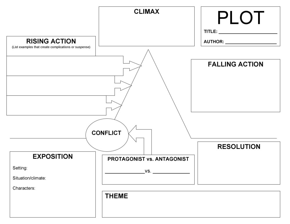 medium resolution of free plot diagram template 36