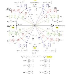 42 printable unit circle charts diagrams sin cos tan cot etc unit circle diagram in degrees [ 900 x 1165 Pixel ]