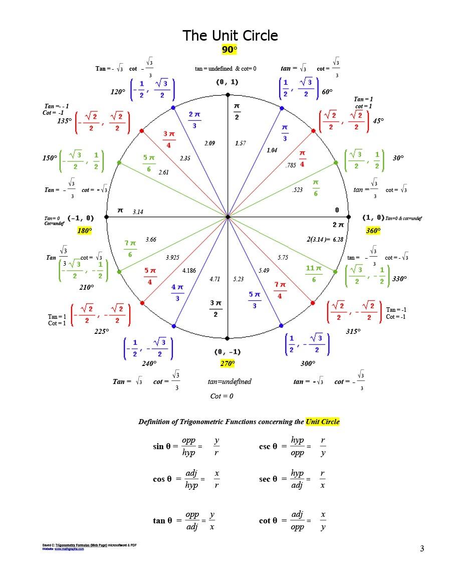 medium resolution of 42 printable unit circle charts diagrams sin cos tan cot etc unit circle diagram in degrees