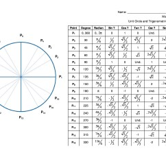 360 Degree Circle Diagram Ford Focus Mk1 Stereo Wiring 42 Printable Unit Charts Diagrams Sin Cos Tan Cot Etc Free Chart 37