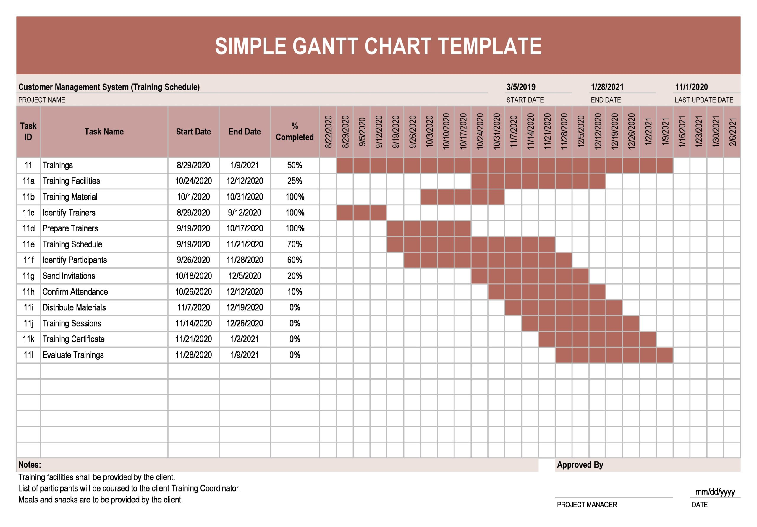 Businesses often use pert charts for larger projects where flowcharts are h. 41 Free Gantt Chart Templates Excel Powerpoint Word Á… Templatelab