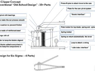 Design For Six Sigma Illustration mini