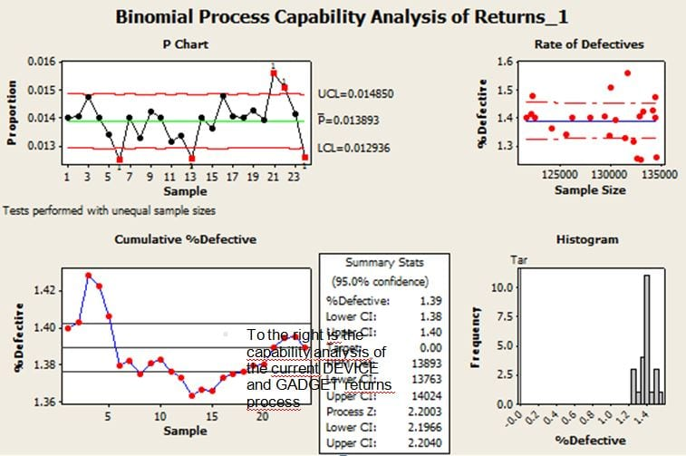 binomial process capability six sigma project