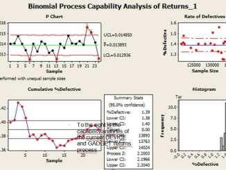 binomial process capability six sigma project, statistical process control