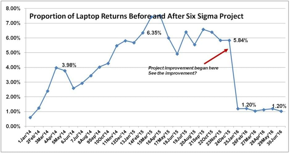 Six Sigma Improvement Project